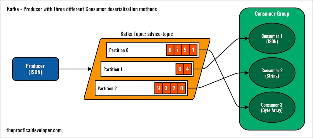 Kafka Configuration Example