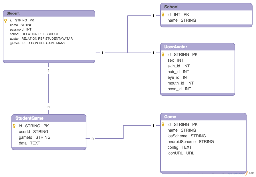 Database diagram theschoolofgamestsog backend wiki github pages 8 home database diagram ccuart Image collections