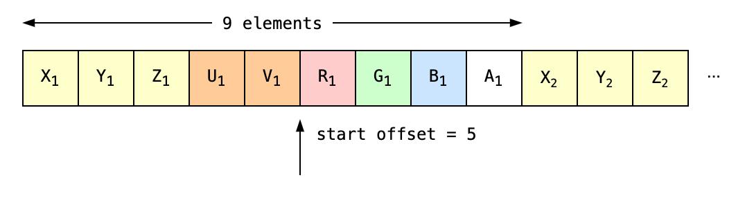 Memory diagram of strided & interleaved buffer