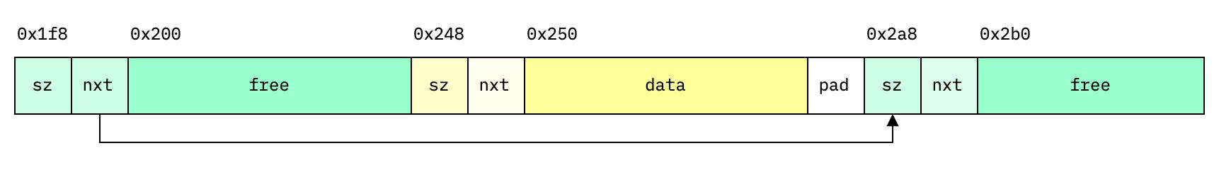 Block compaction (non-continuous)