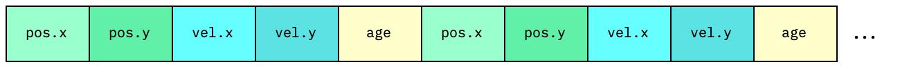 AOS memory block diagram