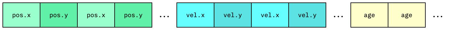 Hybrid memory block diagram