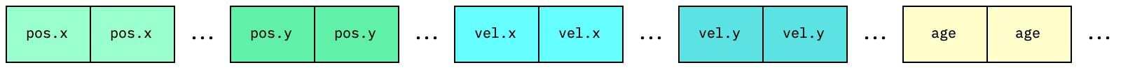 SOA memory block diagram