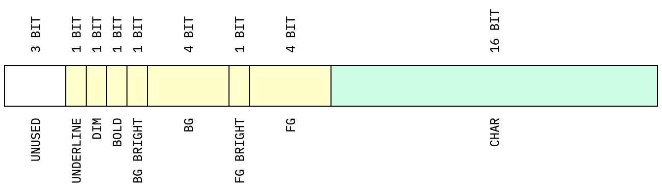 format bit layout
