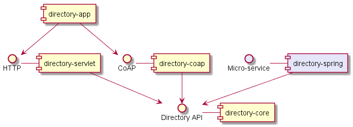 Component diagram for thingweb-directory