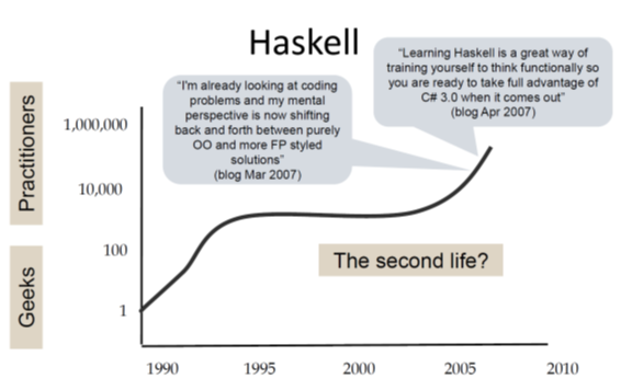 the haskell timeline