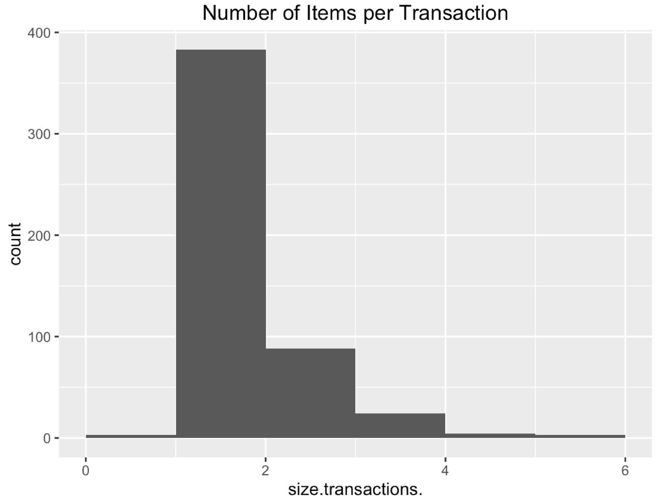 Image of Transaction Sizes