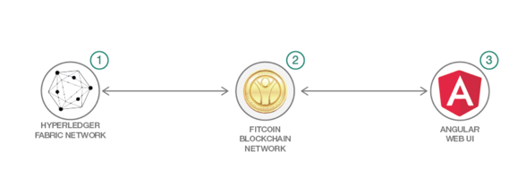 fitcoin steps