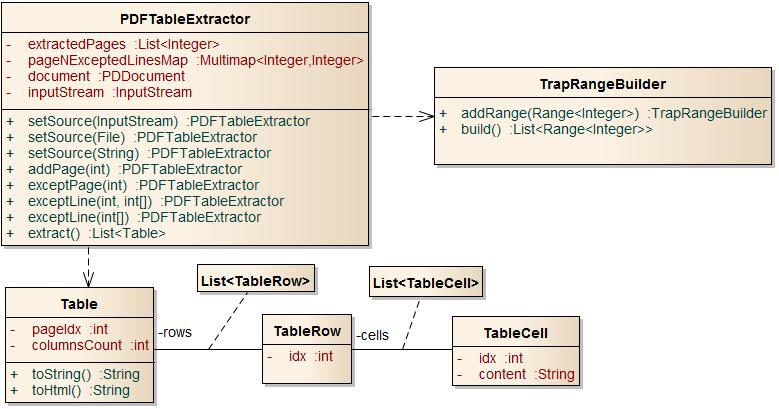 traprange class diagram