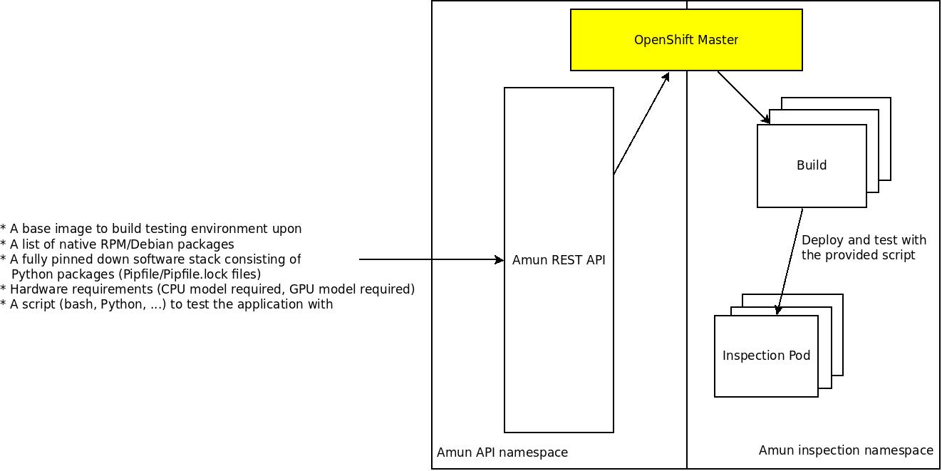 Amun service architecture.