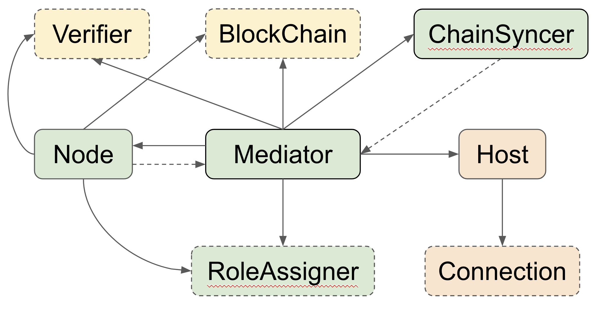 Class relationship diagram