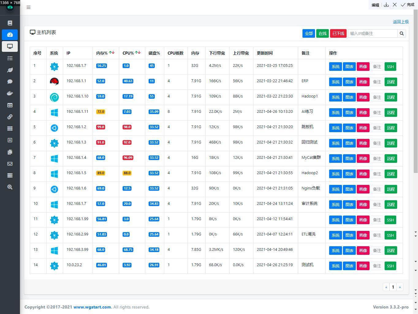 WGCLOUD监控主机列表