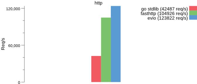 http benchmark