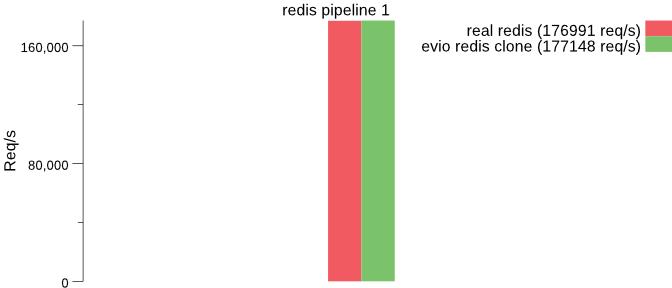redis 1 benchmark