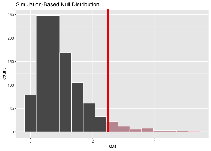 A histogram showing a distribution of F statistics, right-tailed and centered around one. The x axis ranges from zero to five. The region of the histogram to the right of the observed statistic, just above two, is shaded red to represent the p-value.