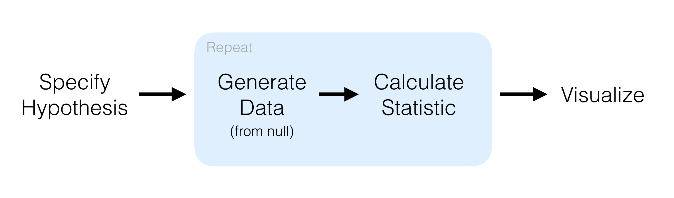 A diagram showing four steps to carry out randomization-based inference: specify hypothesis, generate data, calculate statistic, and visualize. From left to right, each step is connected by an arrow, while the diagram indicates that generating data and calculating statistics can happen iteratively.