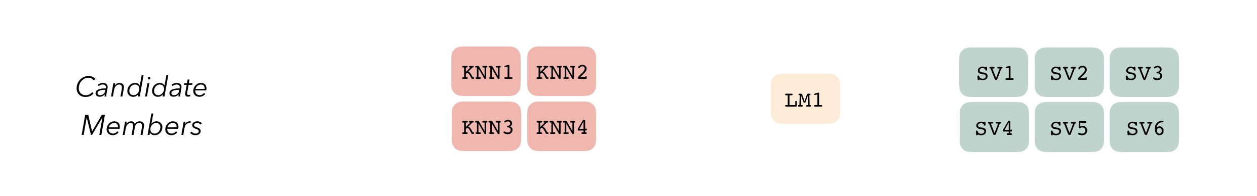 A diagram representing 'candidate members' generated from each model definition. Four salmon-colored boxes labeled 'KNN' represent K-nearest neighbors models trained on the resamples with differing hyperparameters. Similarly, the linear regression (LM) model generates one candidate member, and the support vector machine (SVM) model generates six.