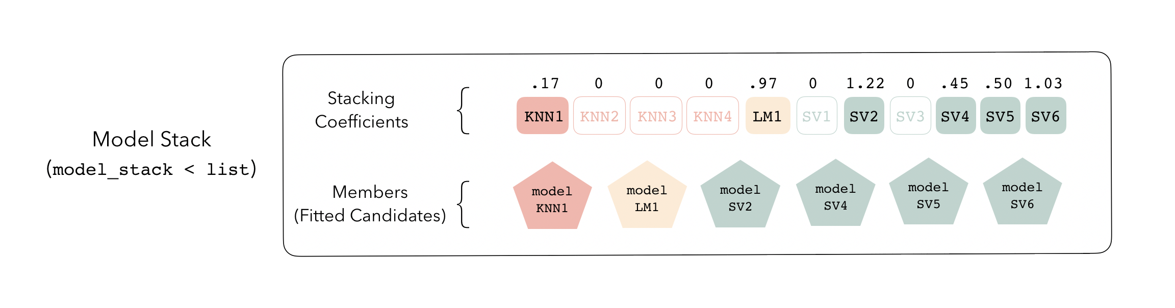"""Screenshot from the stacks package, showing how a model stack is made up of multiple fitted models, such as KNN, LM, and SV, that each get a """"stacking coefficient""""."""