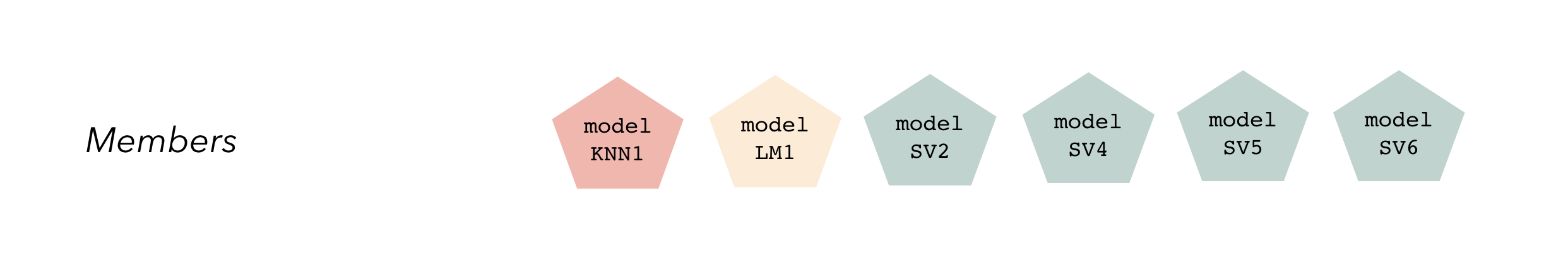 A diagram representing the ensemble members, where each are pentagons labeled and colored-in according to the candidate members they arose from.