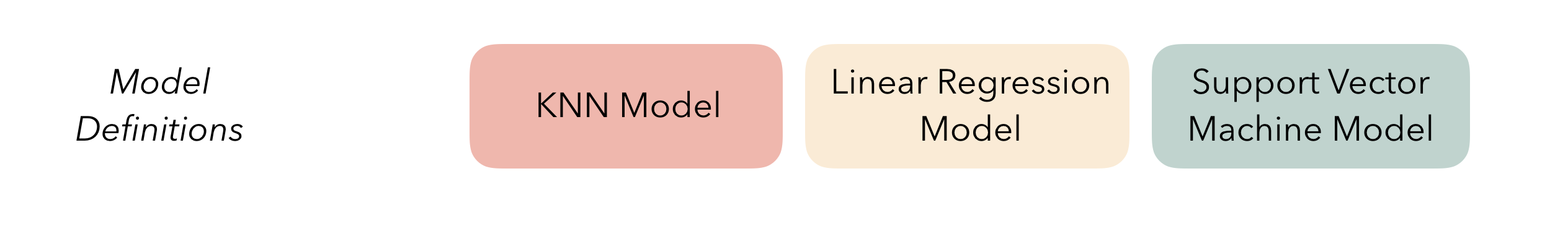 A diagram representing 'model definitions,' which specify the form of candidate ensemble members. Three colored boxes represent three different model types; a K-nearest neighbors model (in salmon), a linear regression model (in yellow), and a support vector machine model (in green).