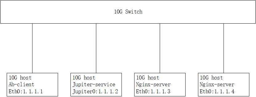 Test network diagram