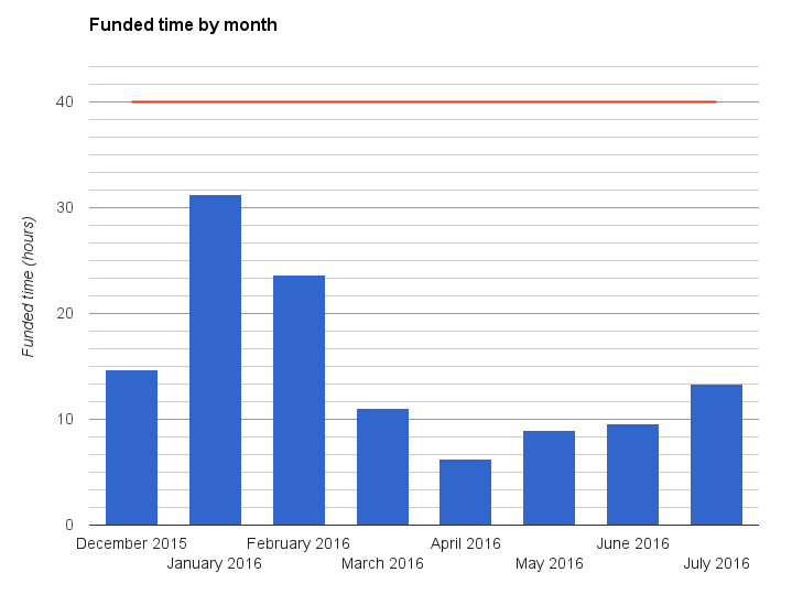 Fundend time by month