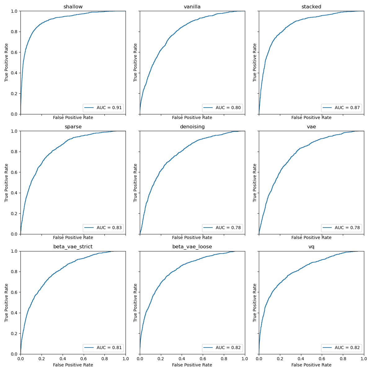 Anomaly Results with ROC plots and AUC