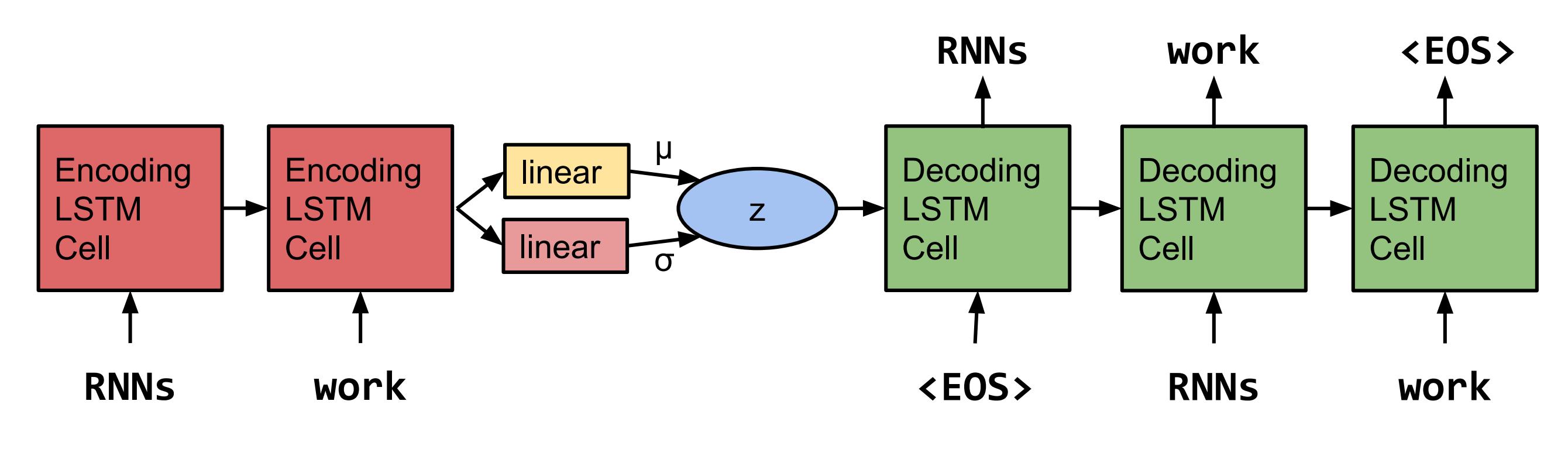 Variational Autoencoder Pytorch
