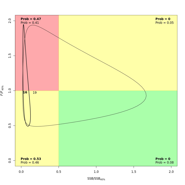 Stock status (Kobe plot)