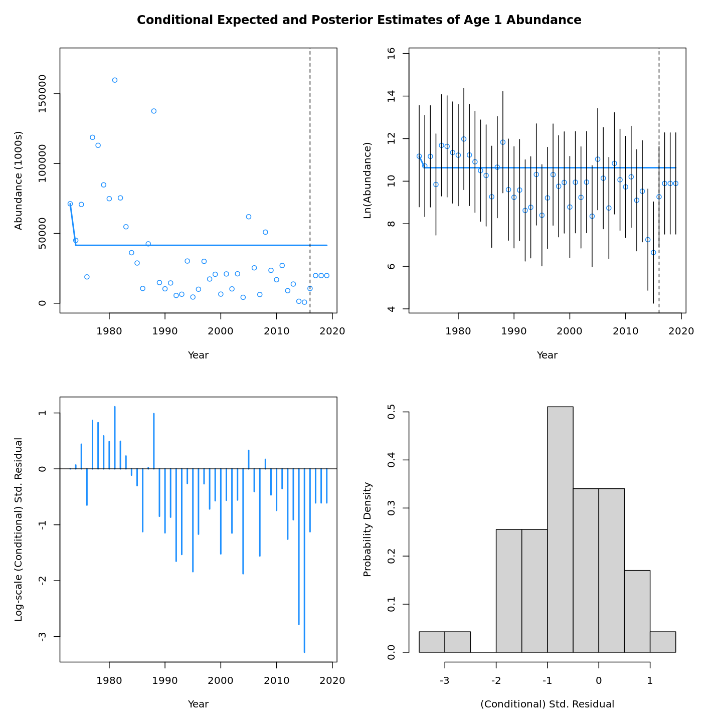 Conditional expected and posterior estimates of age-1 abundance (recruitment).