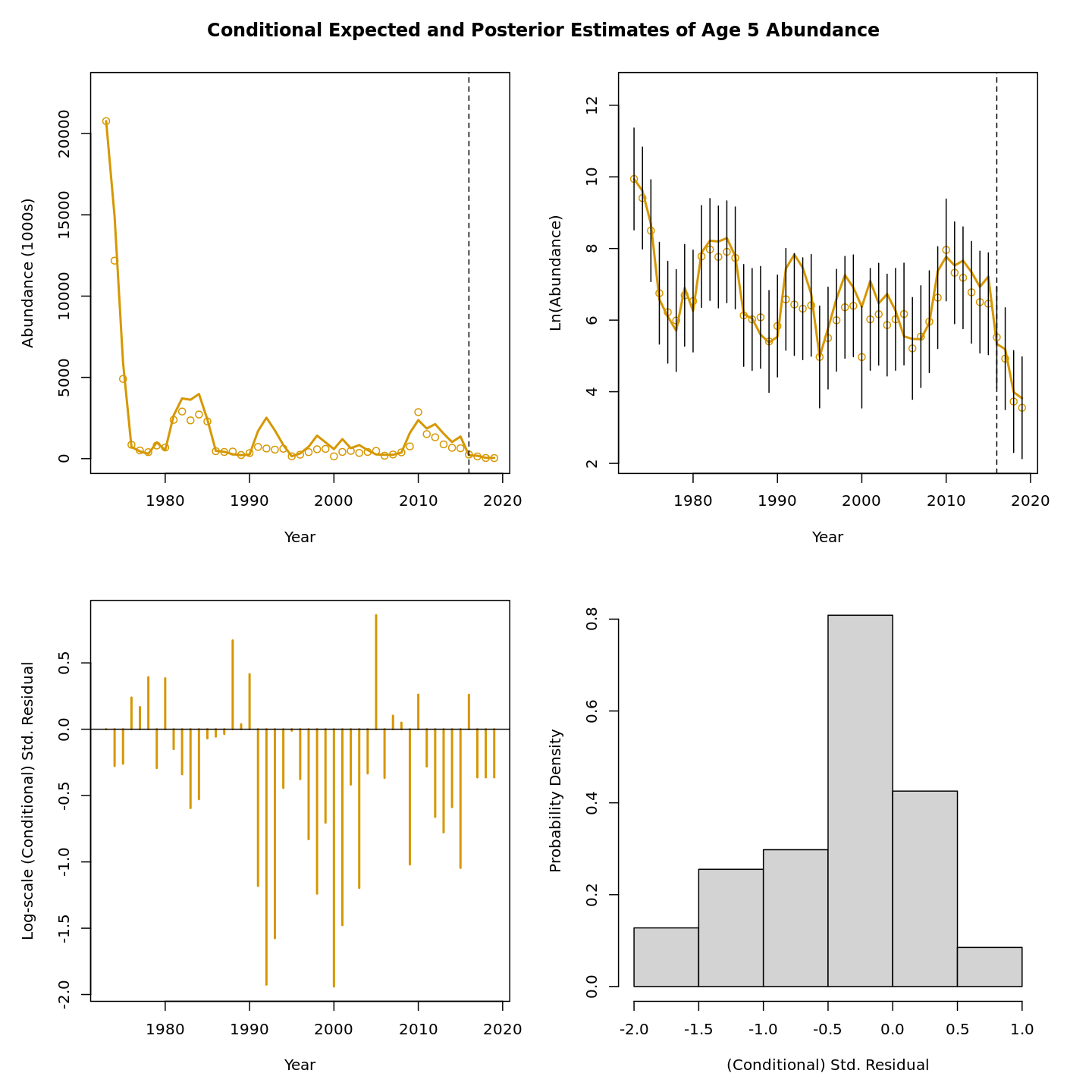 Conditional expected and posterior estimates of age-5 abundance.