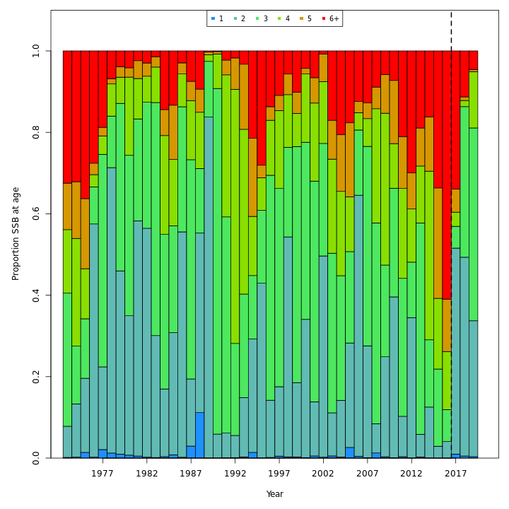 Proportion of SSB at age