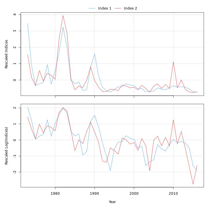 Indices of abundance