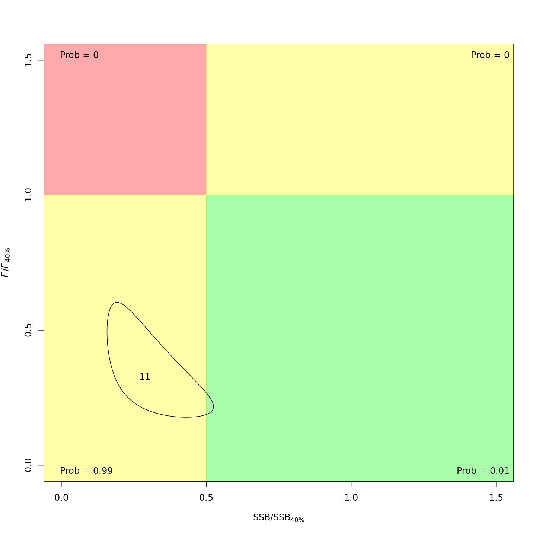 Kobe status plot, m1.