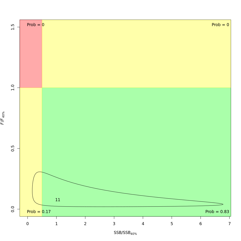 Kobe status plot, m8.