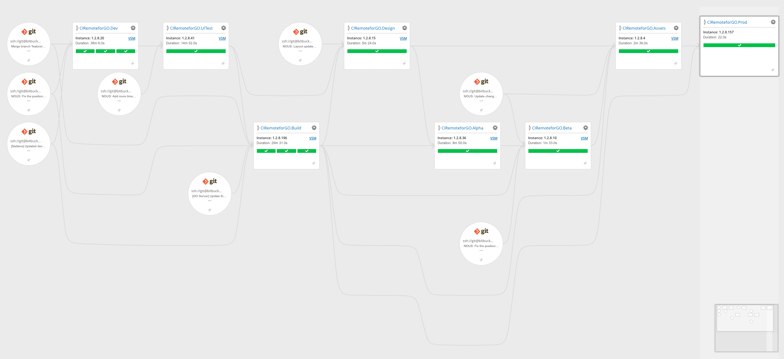 Example of the workflow with the CI Remote for Go app