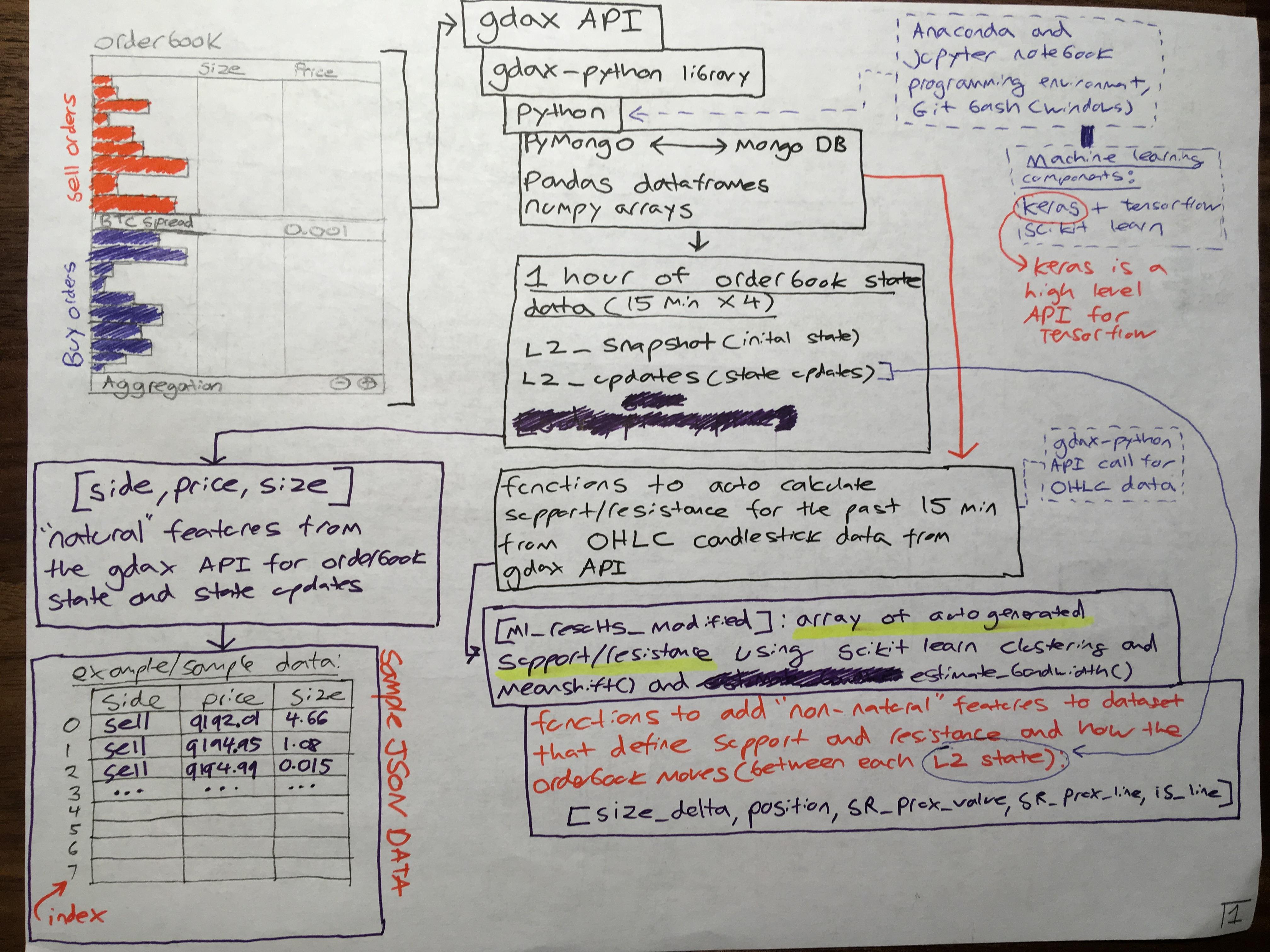 General API/data structure: