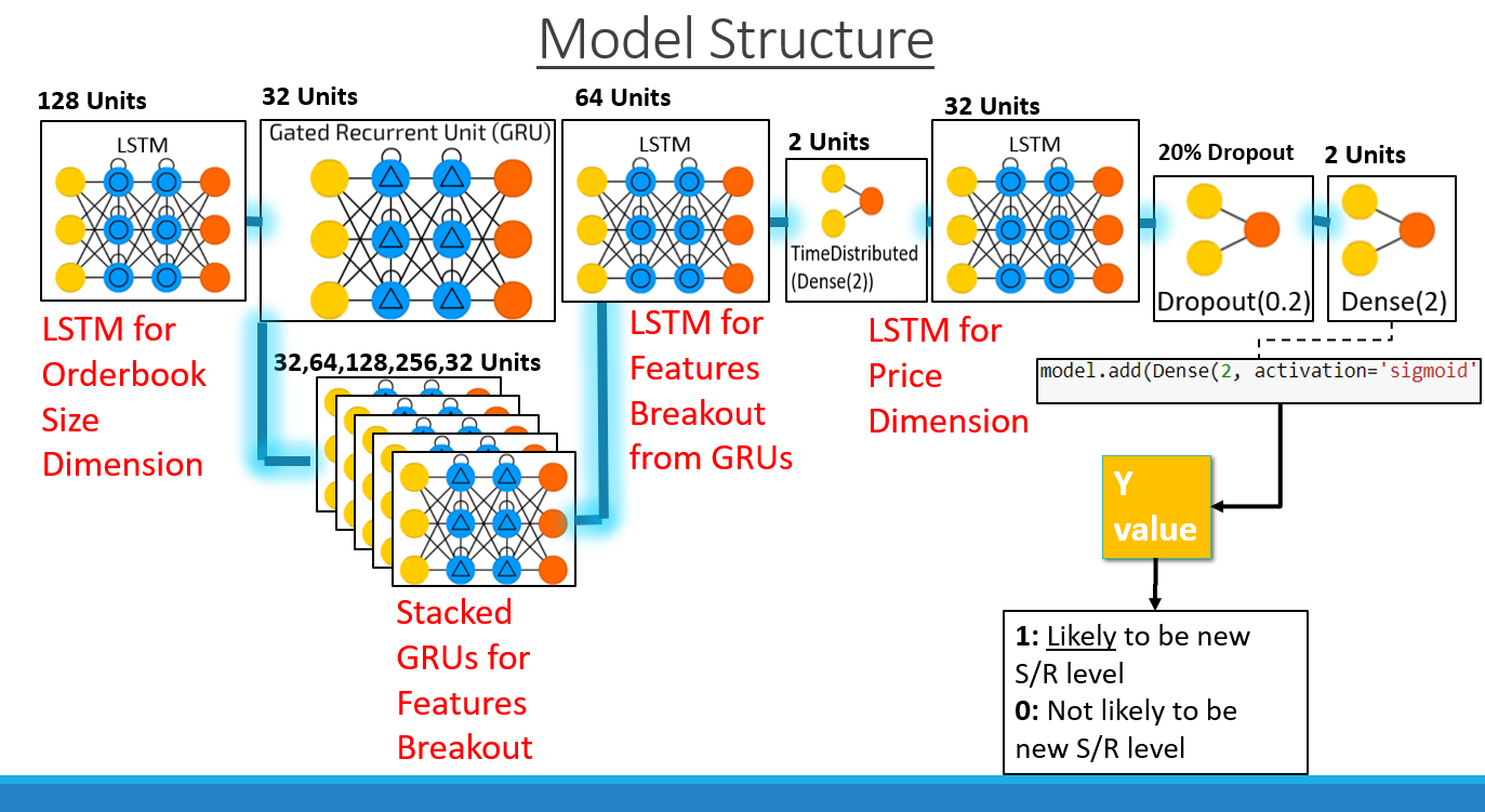 Model Structure (visual)