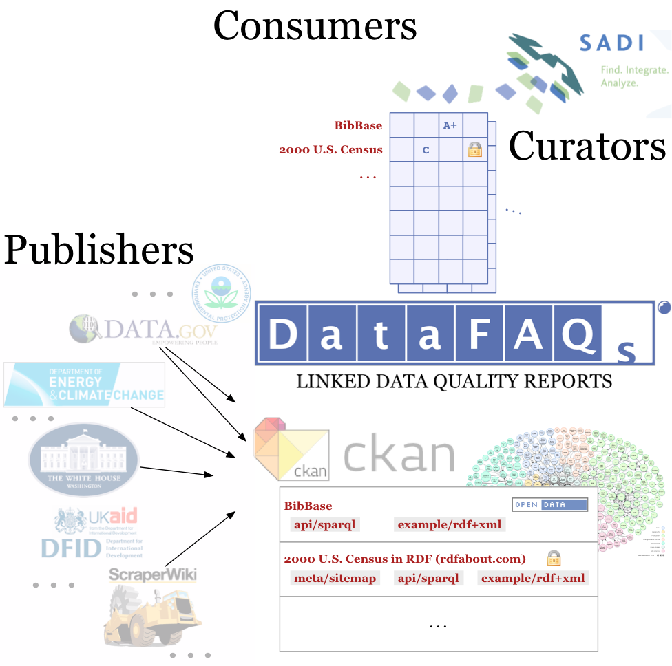 DataFAQs framework illustration