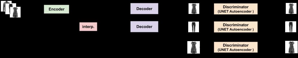 generative adversarial interpolative autoencoding network