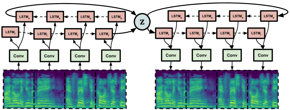 a seq2seq bidirectional lstm in tensorflow 2.0