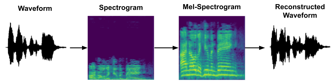 spectrogram inversion in tensorflow 2.0