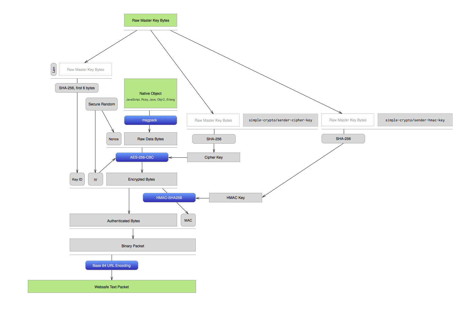 A diagram of the process used by simple-secrets to pack native objects into encrypted, websafe strings.