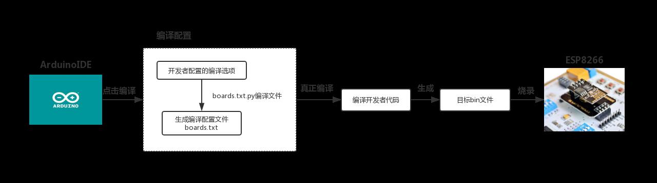 ESP8266开发之旅进阶篇② 闲聊Arduino IDE For ESP8266烧录配置- 单片机