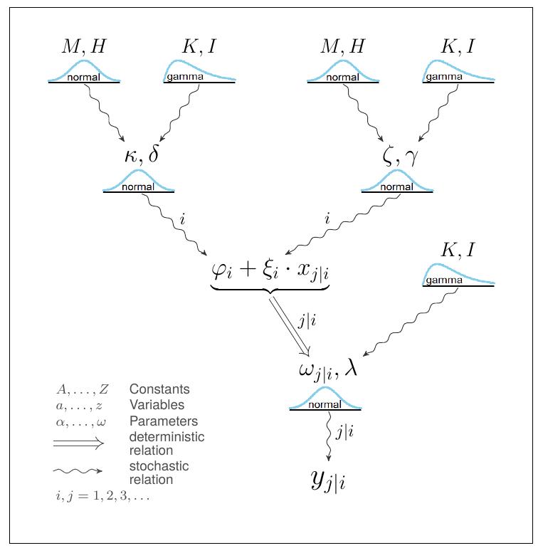 Ein Beispiel eines hierarchischen Modells.