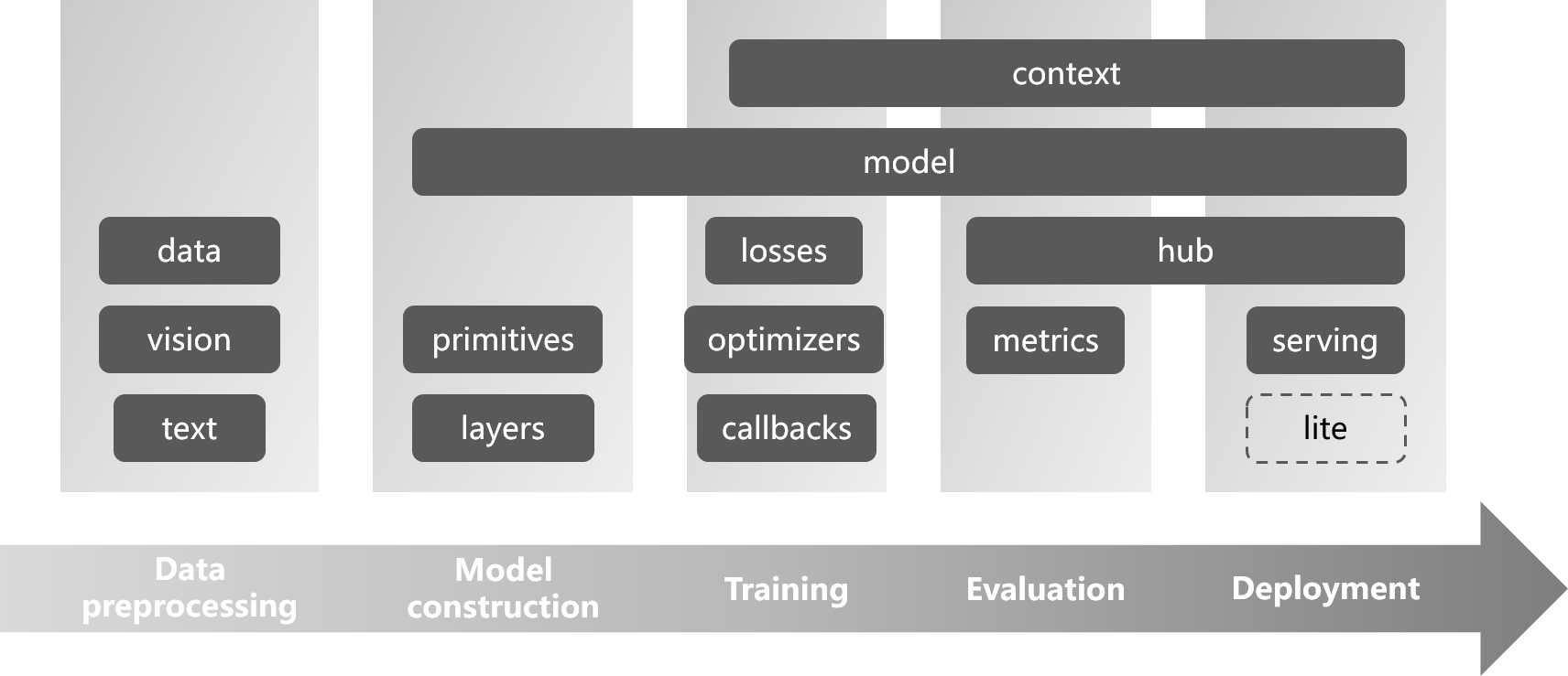 TinyMS Architecture