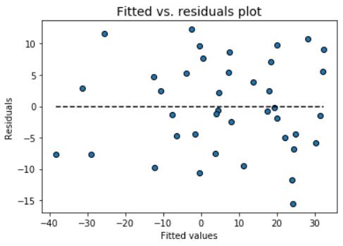 fit_vs_resid