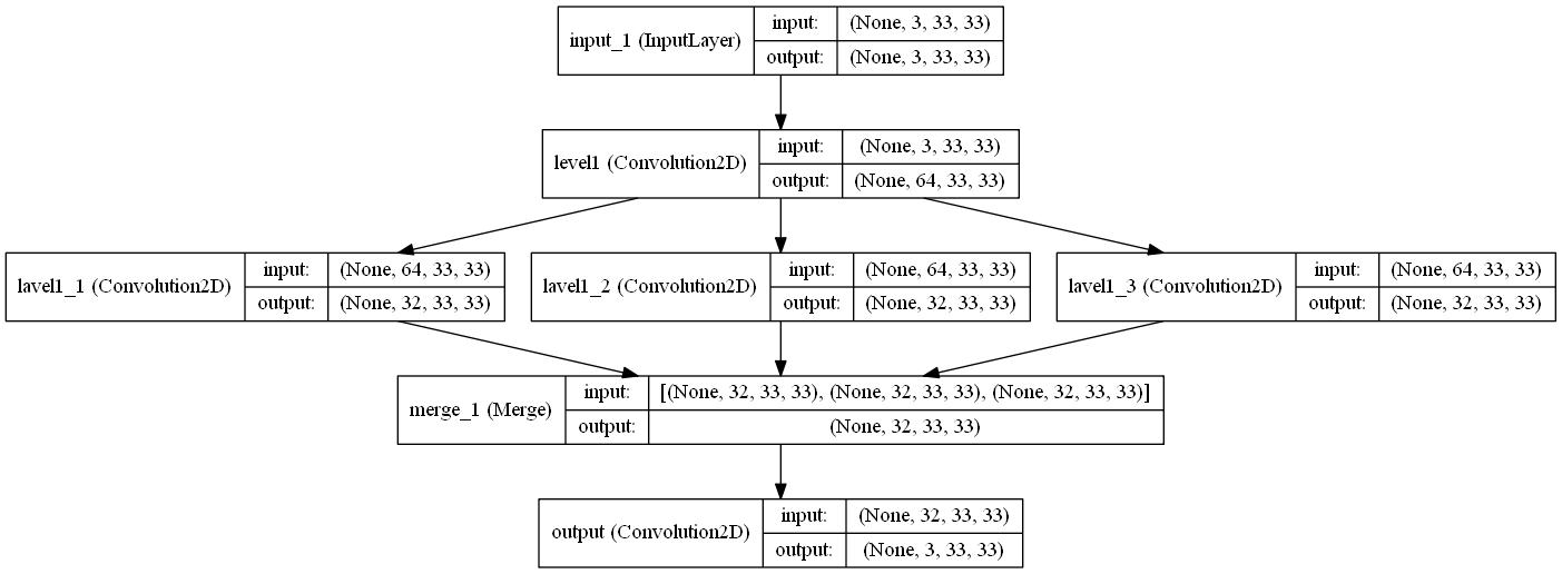 GitHub - titu1994/Image-Super-Resolution: Implementation of