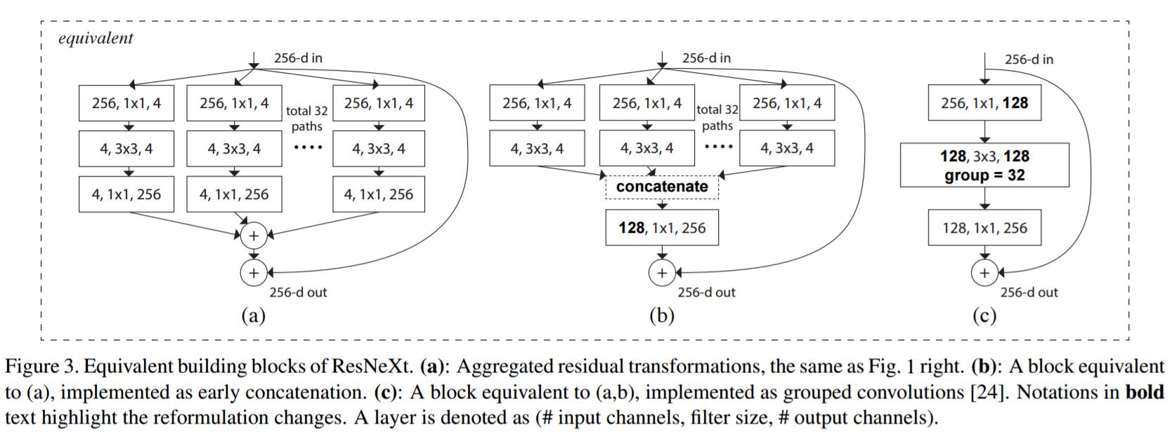 equivalent blocks