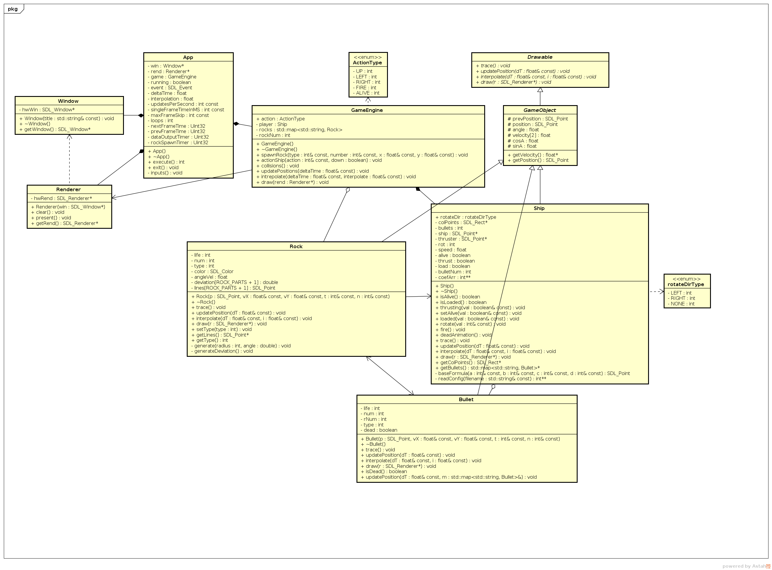 Github tkaczenkoasteroids clone simple asteroids clone is class diagram sequance diagram pooptronica Gallery